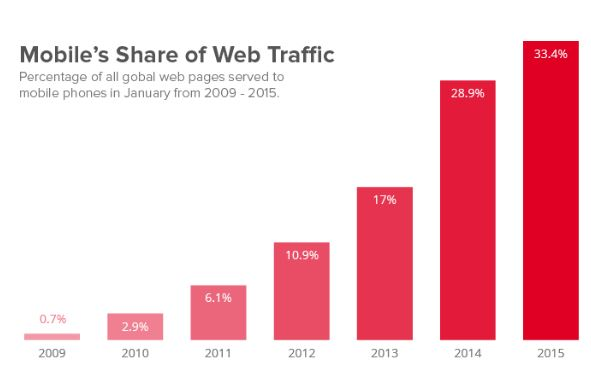 Mobile Shares of Web Traffic